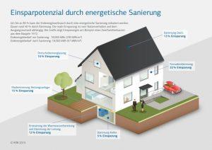 Einsparpotential durch Energetische Sanierung