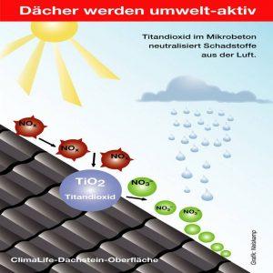 Nelskamp Dachstein ClimaLife gegen Klima-Schadstoffe