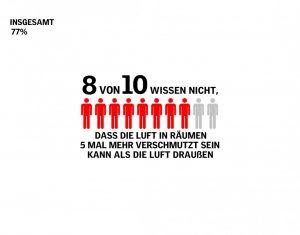 Henke Dachfenster für Rinteln - VELUX Infografik Indoor-Air