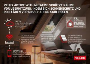 Henke Dachfenster für Lindhorst - VELUX Active with Netatmo schütz Räume vor Überhitzung, indem sich Sonnenschutz und Rollläden vorausschauend schliessen.