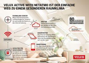 Henke Dachfenster für Rodenberg - VELUX Active with Netatmo ist der einfache Weg zu einem gesünderen Raumklima.