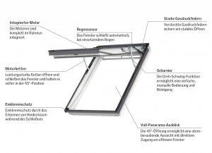 Henke Dachfenster für Stadthagen - Mit der Vereinigung der positiven Eigenschaften von Elektro- und Klapp-Schwing-Fenster bringt das Unternehmen ein wahres Alleskönner