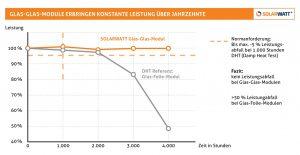 Henke Solartechnik für Rinteln - SOLARWATT Glas-Glas-Solarmodule Leistung